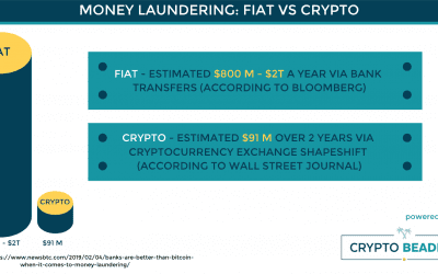 Scrubbing Currency: A Comparison of Crypto to Fiat for Known Money Laundering